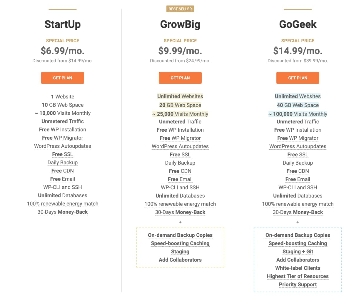Google Cloud Vs Siteground pricing compare
